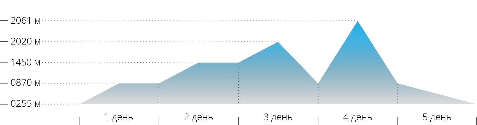 Акклиматизационный график восхождений на горы Говерла и Петров в зимнее время