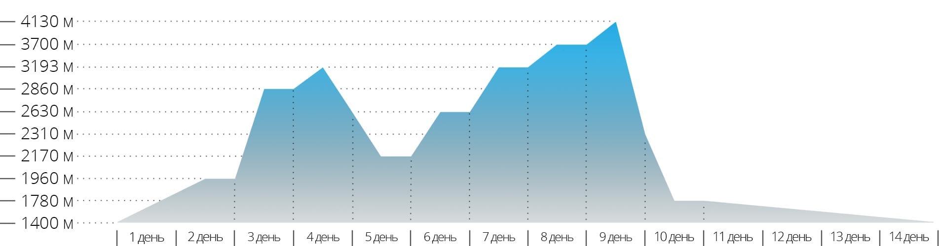 Акклиматизационный график для треккинга к Аннапурне